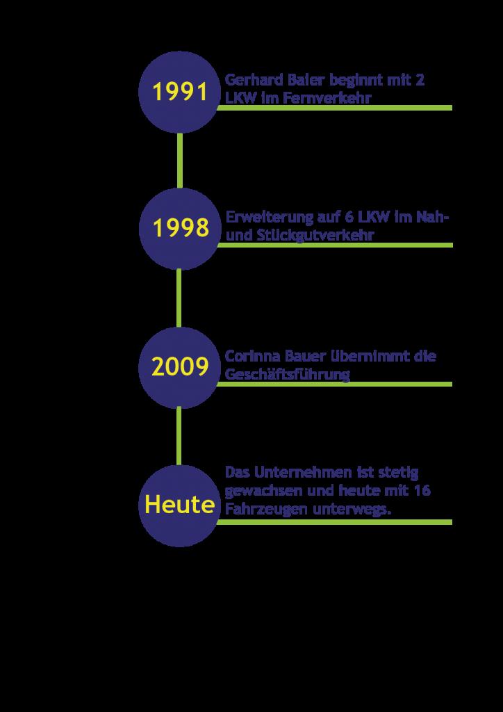Geschichte des Unternehmens